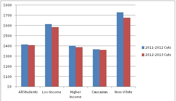 Graph for New Study on Education Funding Disparity