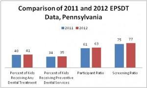 EPSDT comparison