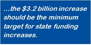 The $3.2 billion increase should be the minimum target for state funding increases.