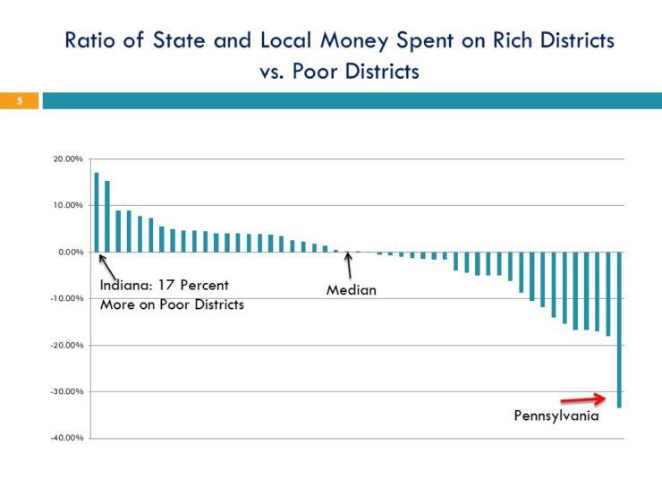 Graph of inequity in Pennsylvania school funding